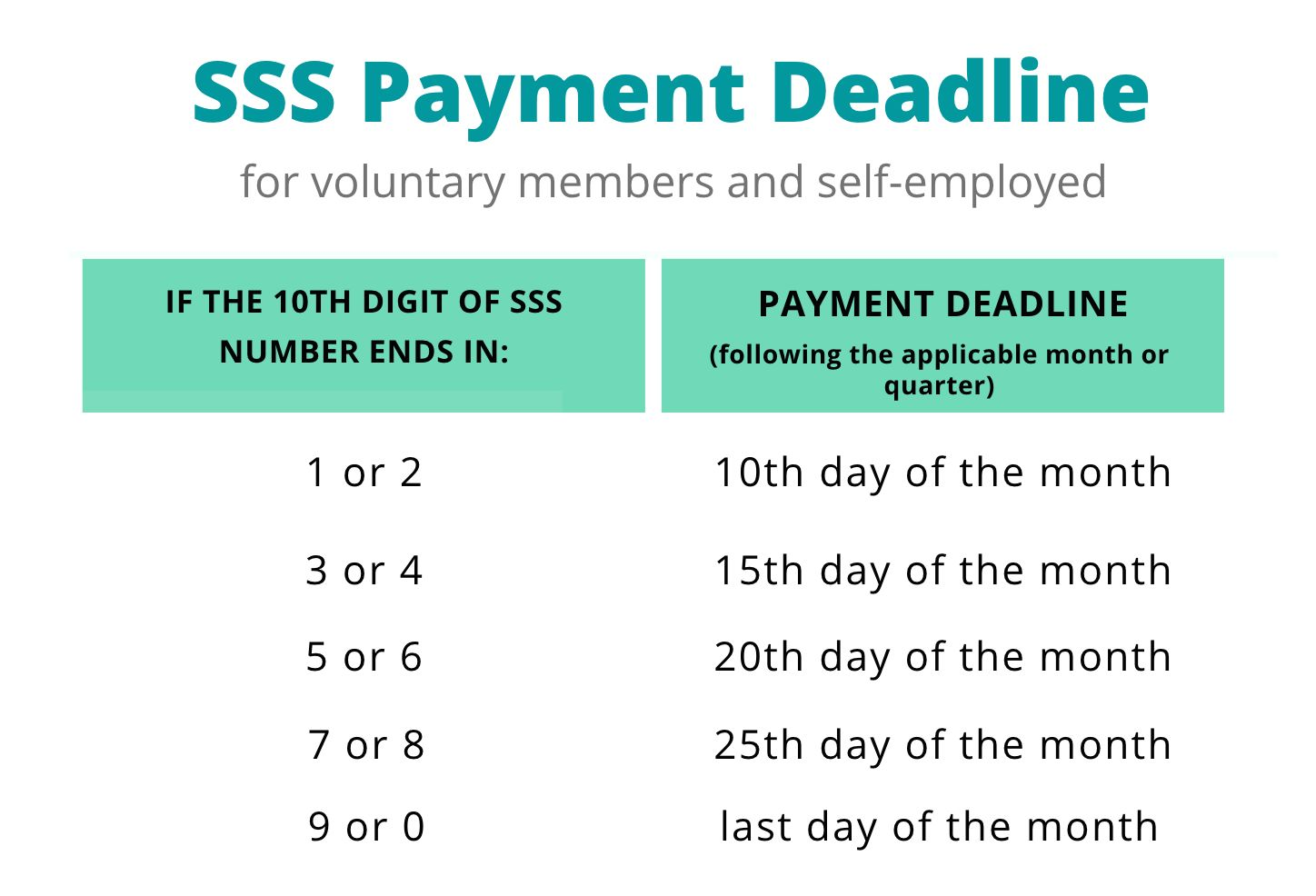 deadline in paying sss monthly contributions