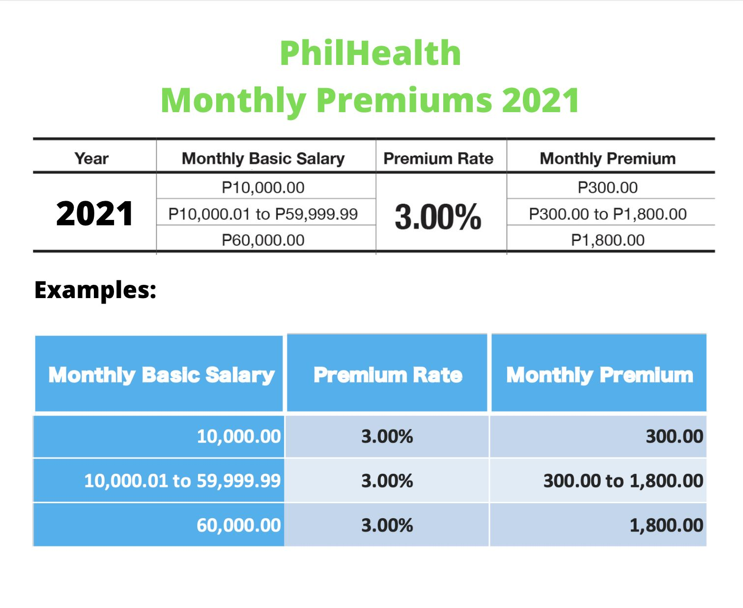 philhealth contribution table 2021