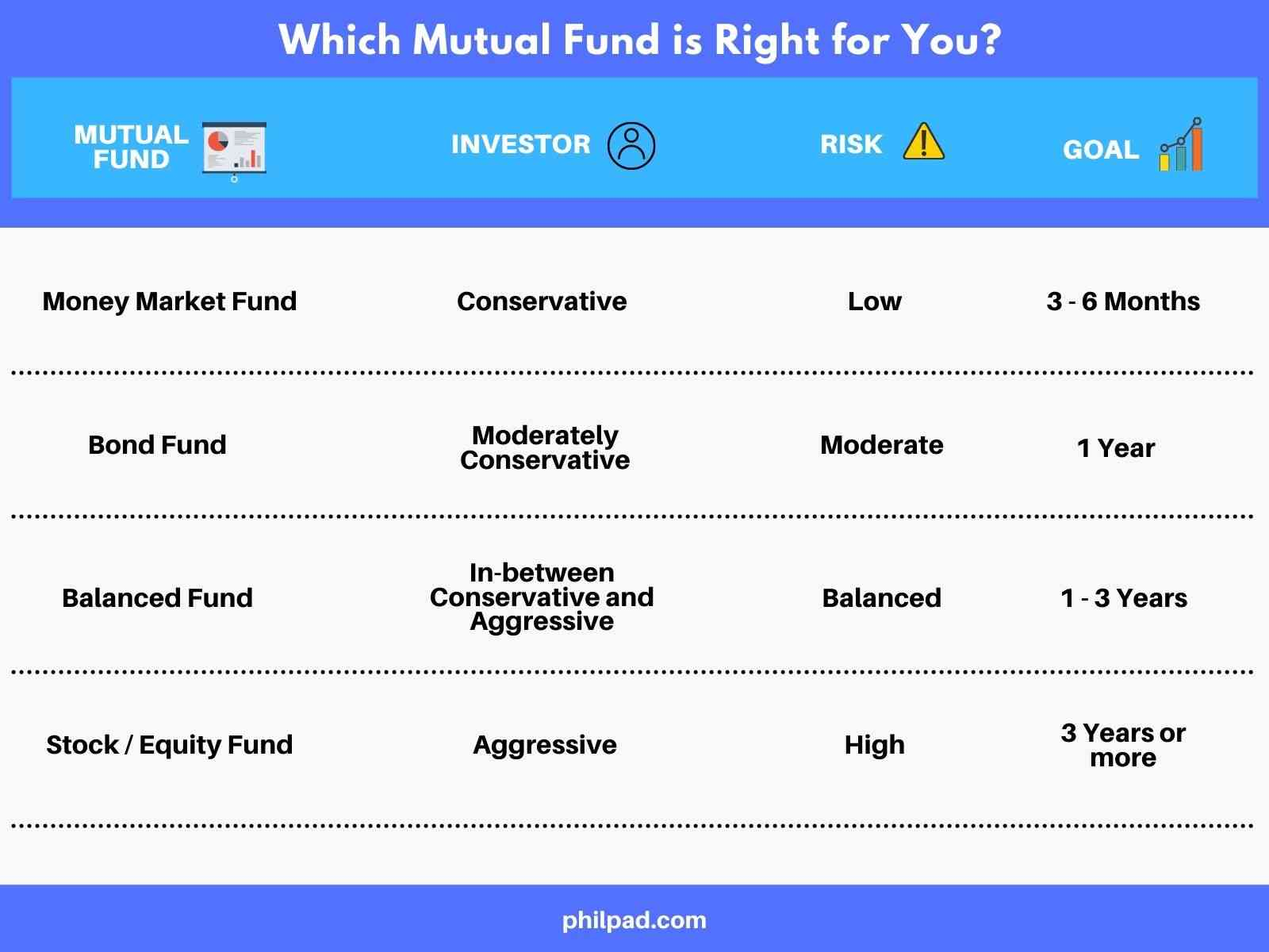 best mutual funds to invest philippines